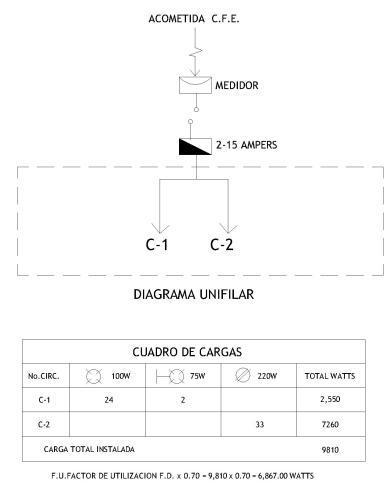 CUADRO DE CARGAS