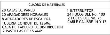 CUADRO DE MATERIALES